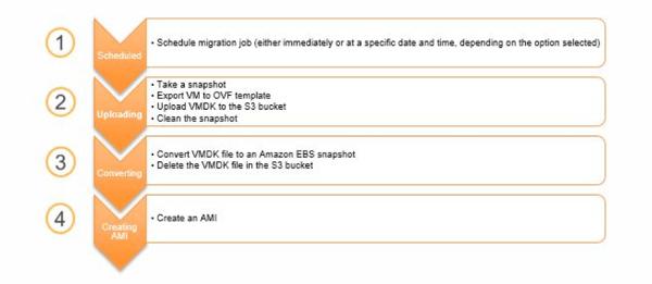 AWS Server Migration Service