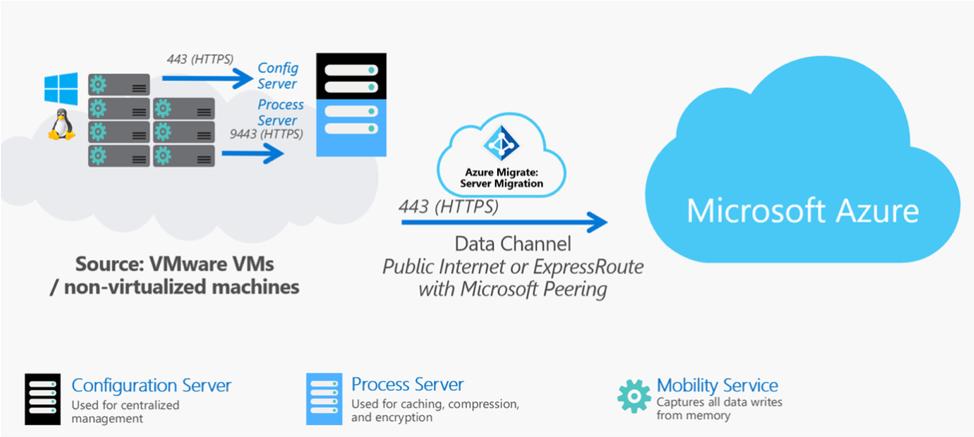 Azure Server Migration Service