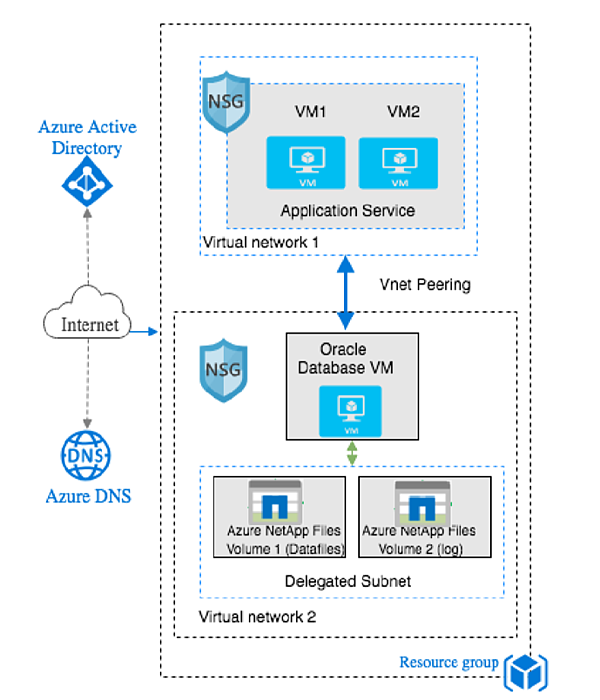 Single VM reference architecture