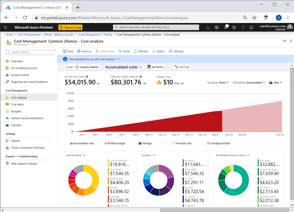 Azure Cost Management Dashboard: