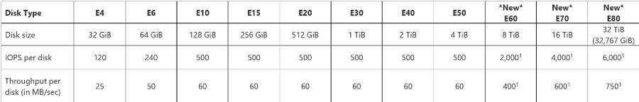 Standard SSD disks