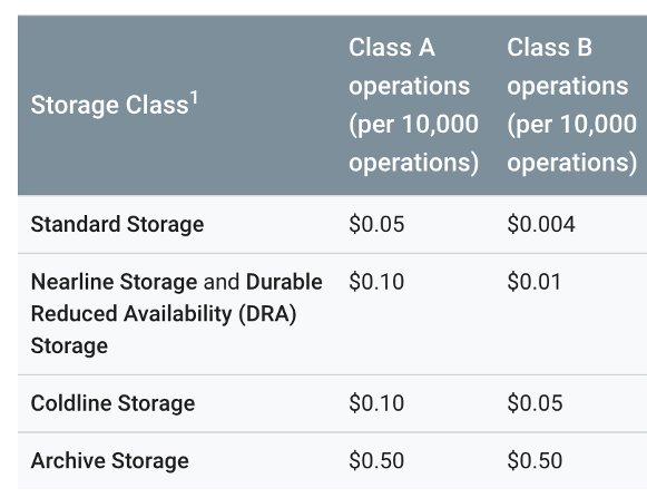 Charge for data operations per storage class: