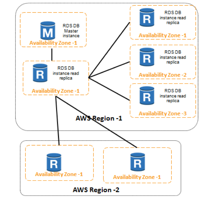 MySQL Database Migration: EC2 Hosted vs  Amazon RDS