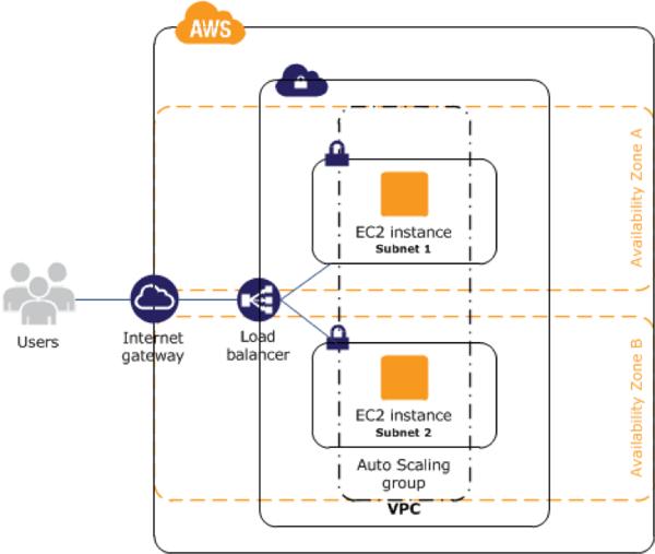 AWS High Availability for EC2 Instances
