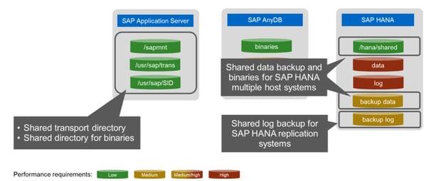 SAP infrastructure Azure 1
