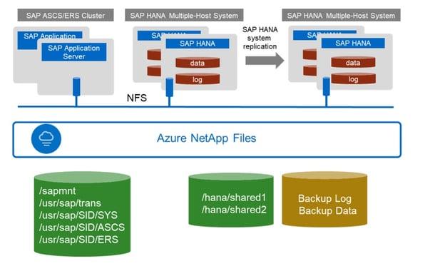 SAP infrastructure Azure 2