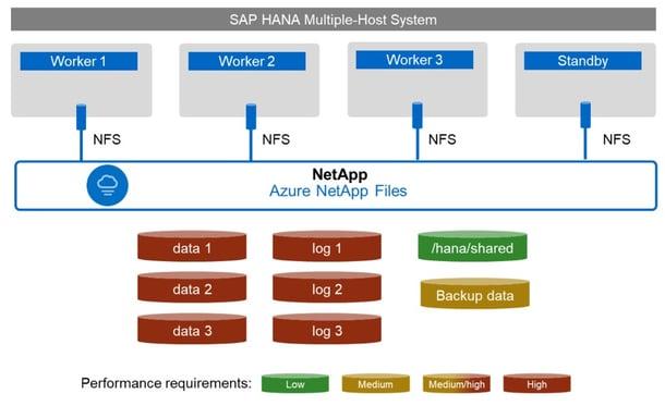 SAP infrastructure Azure 3