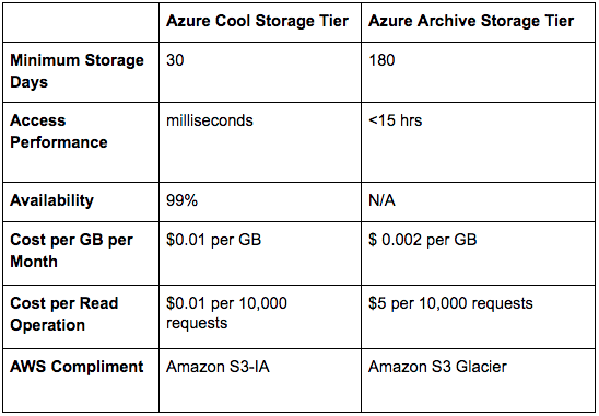Options for Lower Azure Storage Costs and Azure Backup Costs