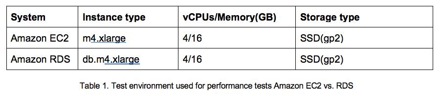 MySQL Database Migration: EC2 Hosted vs  Amazon RDS