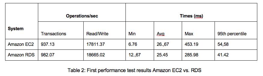 Table 2: Amazon EC2 vs. RDS