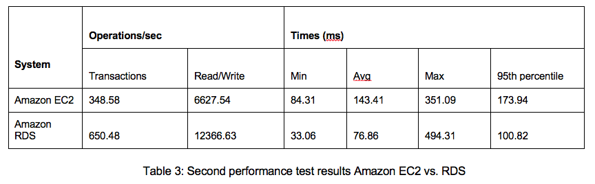 Table 3: Amazon EC2 vs. RDS