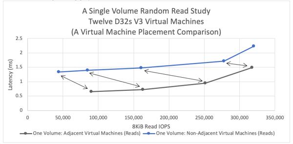 Single Volume Random Ready Study