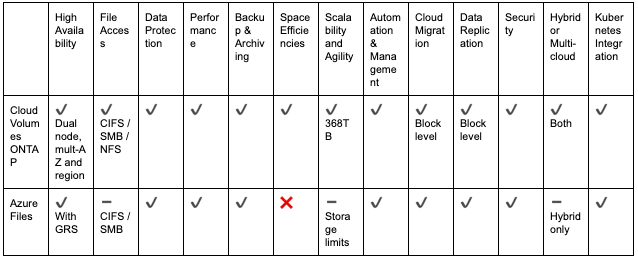 Comparison Table: Azure Files and Cloud Volumes ONTAP