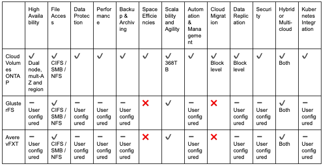 Comparison Table: Open-Source Solutions and Cloud Volumes ONTAP