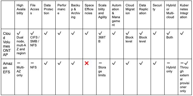 Comparison Table: Amazon EFS and Cloud Volumes ONTAP