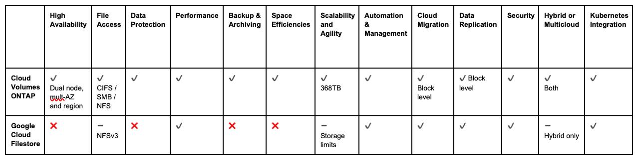 Comparison Table: Google Cloud Filestore and Cloud Volumes ONTAP