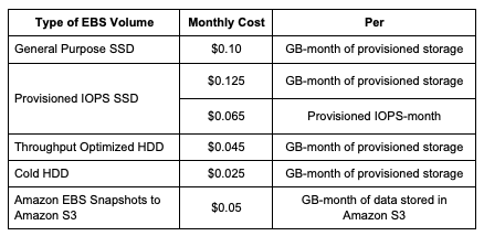 The following table shows EBS volume pricing for the US East (Ohio) Region