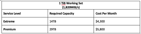 1 TiB Working Set (1,820MiB/s)