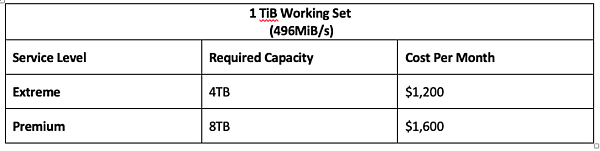 1 TiB Working Set (496MiB/s)