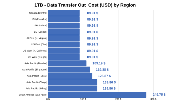 1TB - Data Transfer Out Cost (USD) by Region