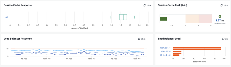 Cloud Insights cloud monitoring view