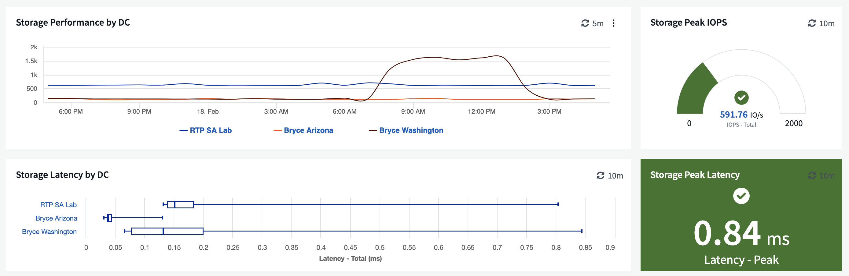 See storage latency in cloud insights