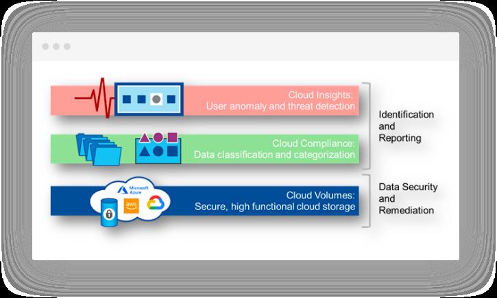 Secure-Cloud-Storage