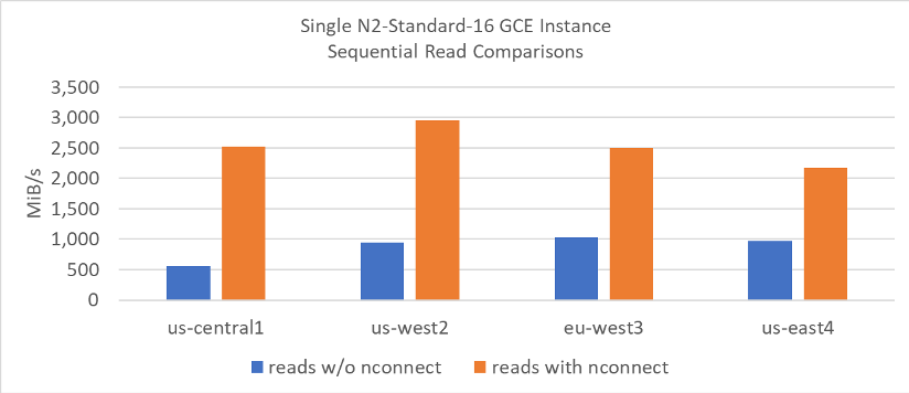 Sequential reads google cloud