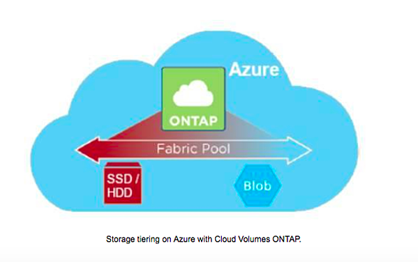 Storage tiering on Azure with Cloud Volumes ONTAP