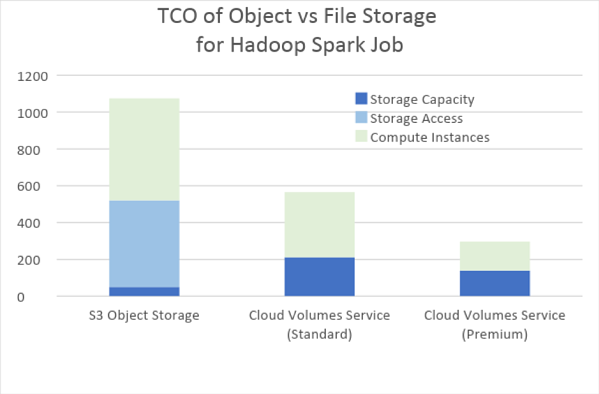 TCO of object vs file storage