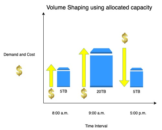 Volume Shaping using allocated capacity