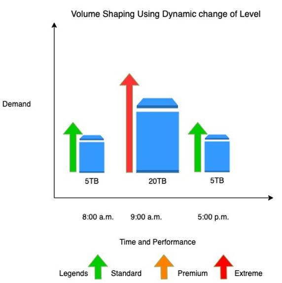 Volume Shaping Using Dynamic change of Level