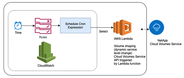 Volume shaping with AWS Lambda and the REST API