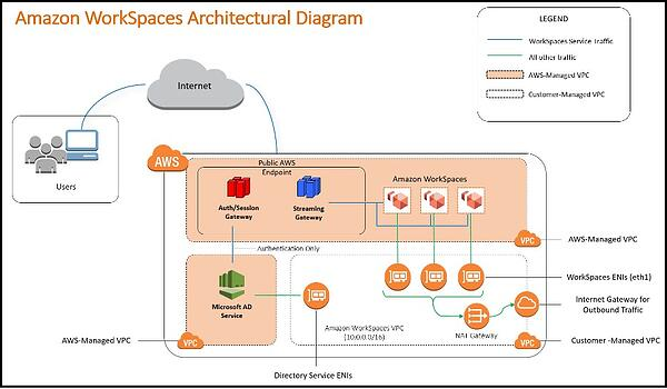 amazon workspace architectural diagram