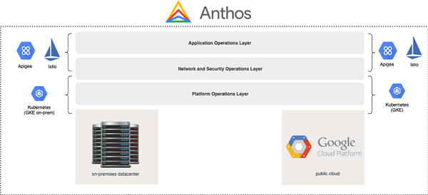 Anthos multi-layered approach