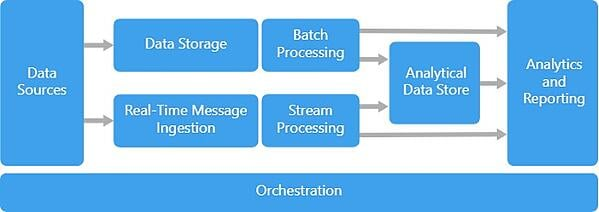 azure big data orchestration
