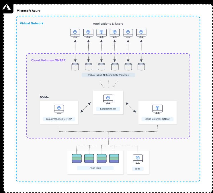 azure-architecture-CVO_FileService