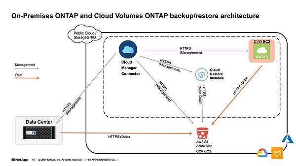On-Premises ONTAP and Cloud Volumes ONTAP backup/restore architecture