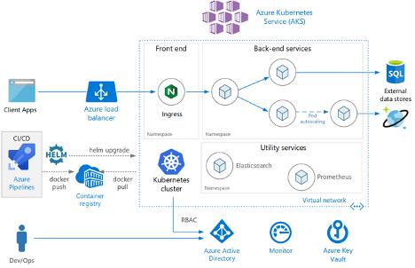 Azure Kubernetes Service diagram