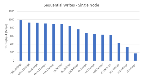 Sequential Writes - Single Node