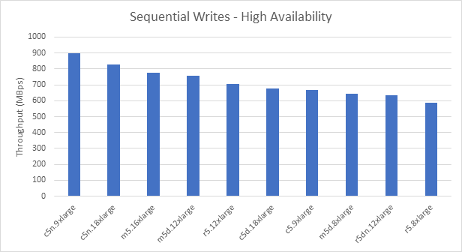 Sequential Writes - High Availability