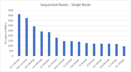 Sequential Reads - Single Node