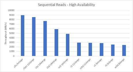 Sequential Reads - High Availability