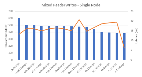 Mixed Reads/Writes - Single Node