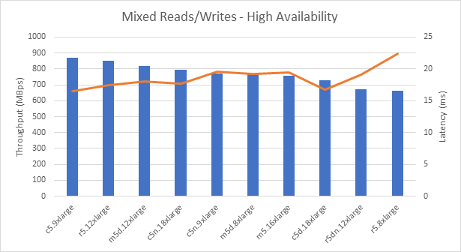 Mixed Reads/Writes - High Availability