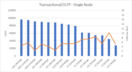 Transactional/OLTP - Single Node