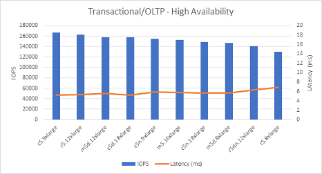 Transactional/OLTP - High Availability