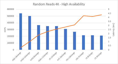 Random Reads 4K - High Availability