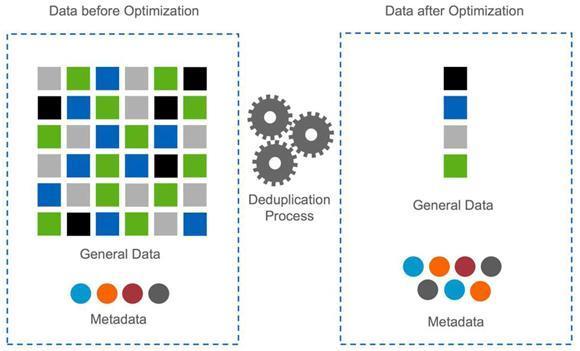 block mappings data optimization
