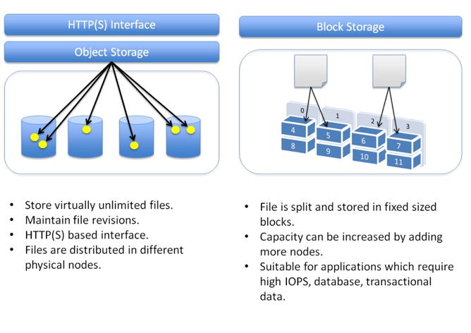 In The Cloud Block Storage Vs Object Storage